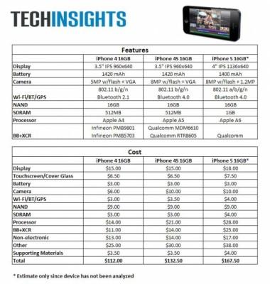 iphone5-materials