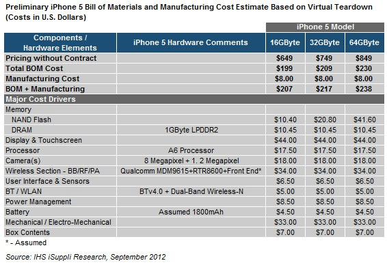 isuppli_iphone_5_component_costs