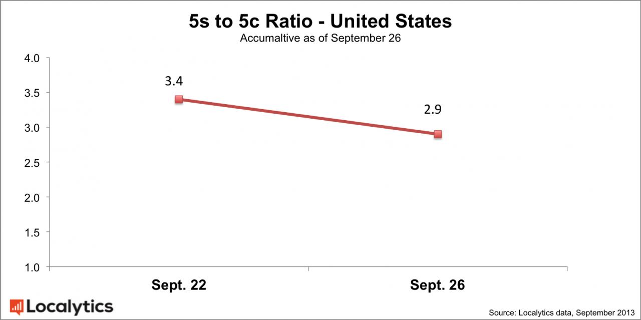 iPhone 5c sales are reaching those of iPhone 5s | iPhoneRoot com