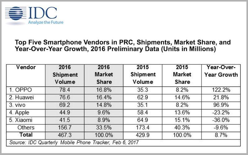 По результатам следующего года Oppo стала лидером на рынке КНР телефонов