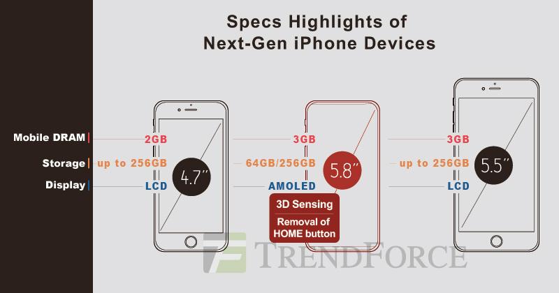 Возникла информация охарактеристиках iPhone 8