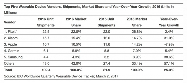 Apple Took 3rd Place in Top Smartwatch Vendors List ...