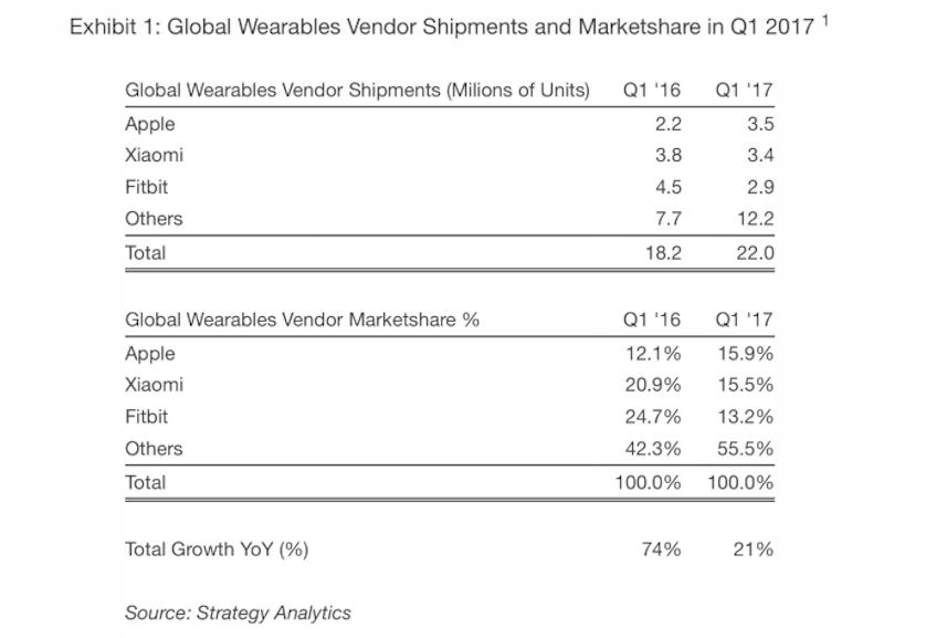 В первом квартале Apple продала 3,5 млн Apple Watch